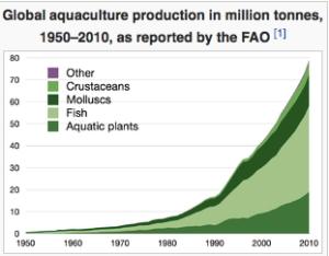 Aquaculture_-_Wikipedia__the_free_encyclopedia